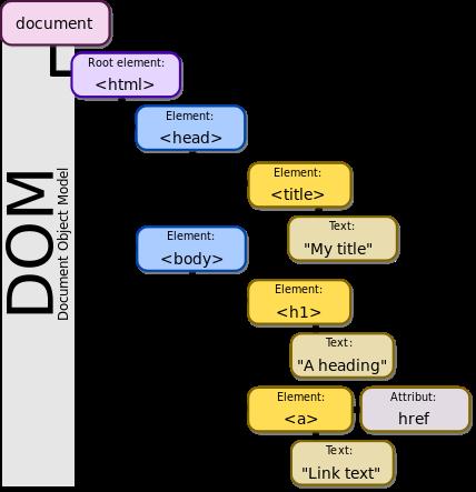 Document Object Model Nedir?